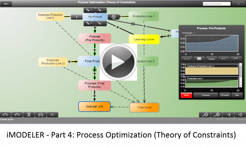 iMODELER - Teil 4: Prozessoptimierung (Theory of Constraints)